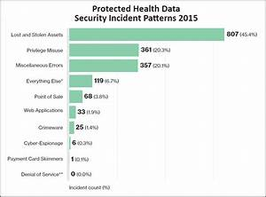 Chart Security Hipaa Top 3 Causes Of Health Data Breaches