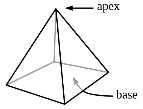 piramide wikipedia  enciclopedia livre