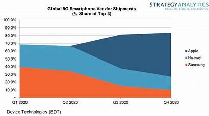 5g Smartphone Market Iphone Apple Forecast Samsung