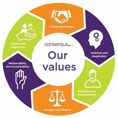 Values Wheel Consensus Support Success Company Individuals