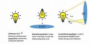 Candela Lumen Tabelle : die sache mit den lumen lux und candela blog accende ~ Markanthonyermac.com Haus und Dekorationen
