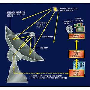 Nothing But The Facts About Radio Astronomy