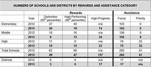 Asvab Chart Schools Show Improvement In Performance Graduation Rates