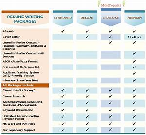 Resume writing packages resumepower for Resume writing packages