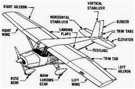 Model Airplane Engine Diagram by Airplane Parts And Functions