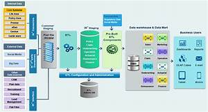 Insurance Data Warehouse Model