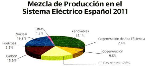 energy pie charts worksheet ace energy