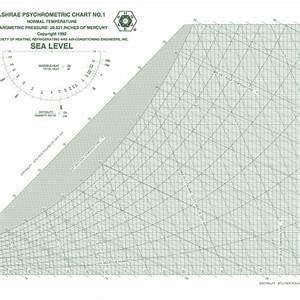 Fundamentals Of Psychrometrics Part 2 Greenbuildingadvisor