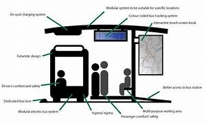 Proposed Systems Diagram For An Improved Bus