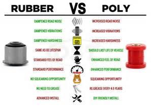 Polyurethane Bushings vs Rubber