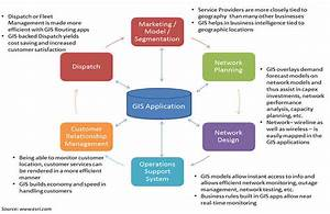 Integrating GIS into overall work flow in Telecom ...