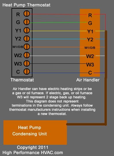 Ac Thermostat Wiring by Hvac Thermostat Wiring Diagram Wiring Diagram