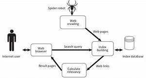 The Working Flow Diagram Of The Search Engine