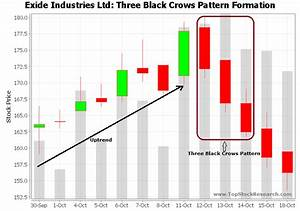 Three Black Crows Candlestick Pattern Example 5