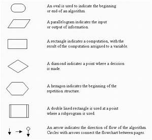 Flowchart Symbols And Algorithm