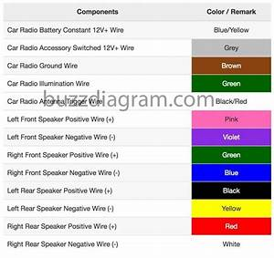 Aftermarket Radio Wiring Harness Color Code