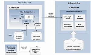Using Ibm Operational Decision Manager Dvs Simulation Features For Risk Scoring Analysis Use Cases