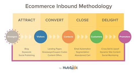 E Marketing Company by Methodology Of Inbound Marketing For E Commerce Business