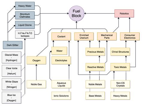 Fuel Block Flow Chart, Turns Out One Has Free Time While
