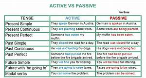 Passive Voice Rules Chart Active And Passive Voice Learn English Literature In A Rush