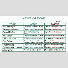 Active And Passive Voice  Learn English Literature In A Rush