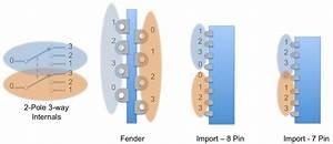 Guitar Kit Builder  Understanding The 5