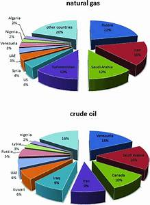 Comparison Of Iran U0026 39 S Natural Fossil Resources With Other