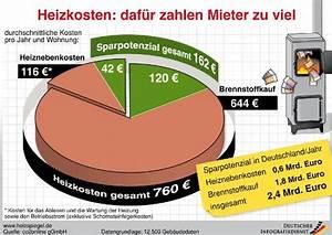 Ista Abrechnung Zu Hoch : heizkostenabrechnung heiznebenkosten h ufig zu hoch sparpotential ~ Themetempest.com Abrechnung