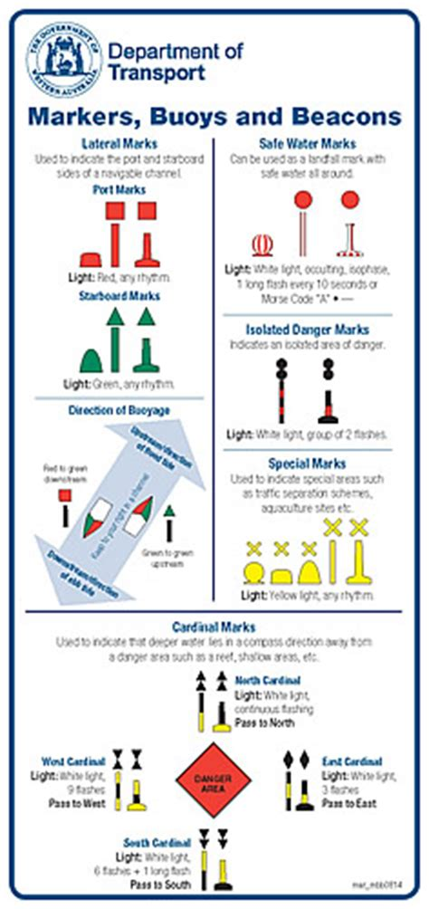 Boating Signs And Buoys by Navigation Markers And Buoys
