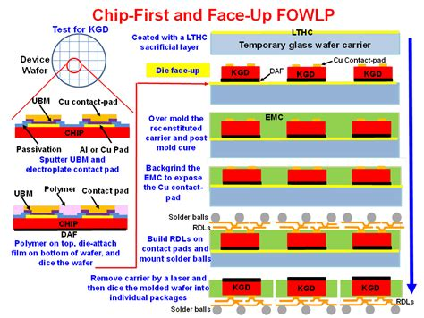 fan out wafer level packaging warpage issues in fan out wafer level packaging 3d incites