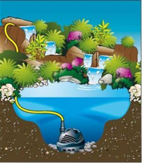 Pompe Bassin Cascade Pompe Pour Cascade Cascademax 12000 Ubbink
