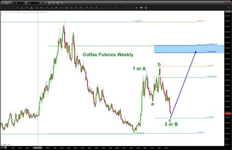 Kc=f has been in a vicious bear market just like many agricultural commodities. Will A Coffee Futures Rally Be At Starbucks (SBUX) Expense? - See It Market