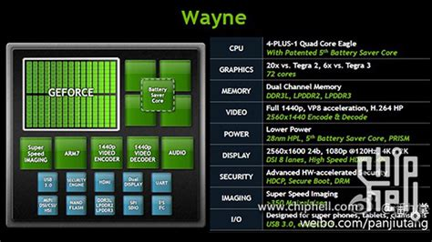 sense of smartphone processors the mobile cpu gpu nvidia s tegra 4 leaks with 72 graphics for your
