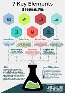 7 key elements of a business plan infographic business With mission essential contractor services plan template