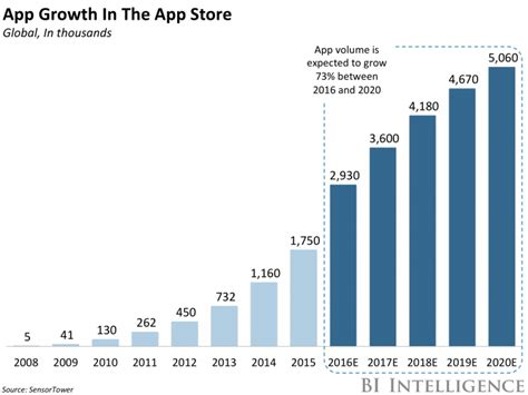 us iphone users each spent 40 on apps in 2016 business insider
