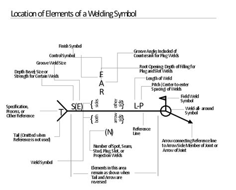How To Read A Welding Diagram by Welded Joints Types Weld Geometry Welding Symbols