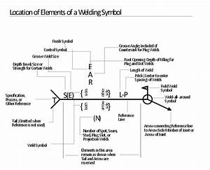 Elements Location Of A Welding Symbol