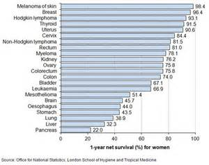Cancer Survival Rates In England Are Getting Better But Are Still Behind Europe