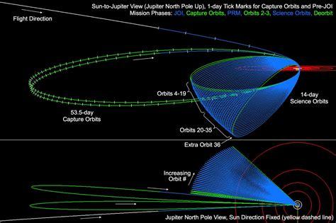 Jupiter Orbit Insertion Press Kit | Mission Overview