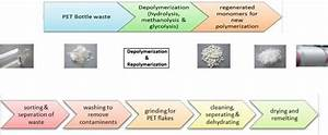 Chemical And Mechanical Recycling Of Polyester  44