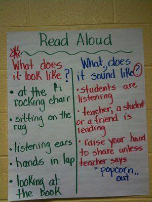 read aloud anchor chart      sound