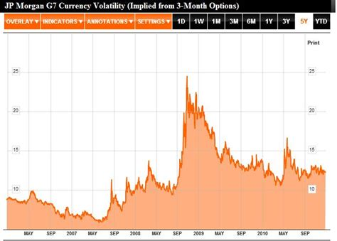 Currency Volatility News Forex Blog