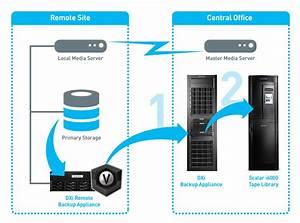 Deduplication  U0026 Tiering For Symantec Ost With Netbackup