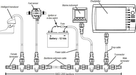 Nmea 2000 Wiring Diagram by What Is Nmea 2000 Anyway