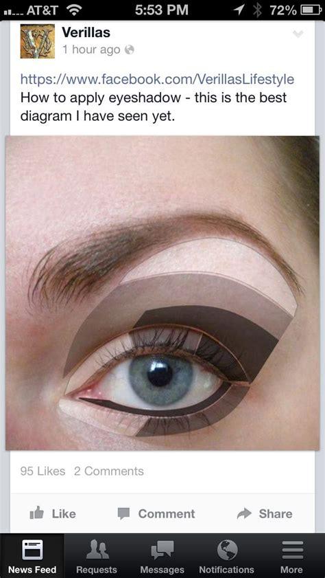 Diagram For Eye Makeup by Eye Shadow Application Diagram Stuff Eye Makeup