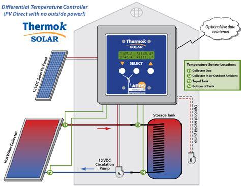 thermoksolar diagrams aprs world llc