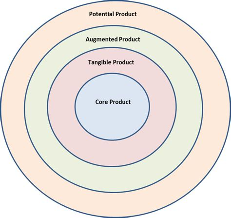 Product Series (Anatomy of a Product) Part 2 Greyhound
