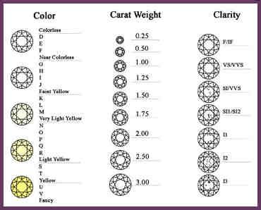Diamond Ratings Chart  Template Business. Scottish Wedding Rings. Rainbow Moonstone Stud Earrings. Baby Girl Gold Jewellery. Diamond Engagement Sets. Authentic Gold Chains. Plain Sterling Silver Bangle Bracelets. Single Bangle Designs. Price Emerald