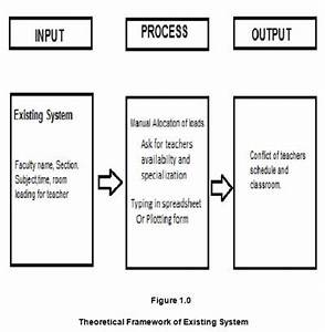 Conceptual Framework For Dissertation Social Science Research
