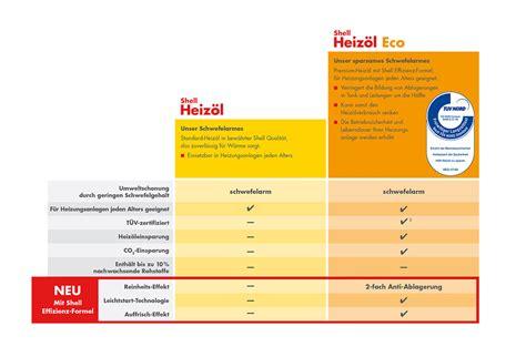 heizöl bestellen ratenzahlung heiz 246 l bestellen hildesheim und umgebung mundt gmbh hildesheim